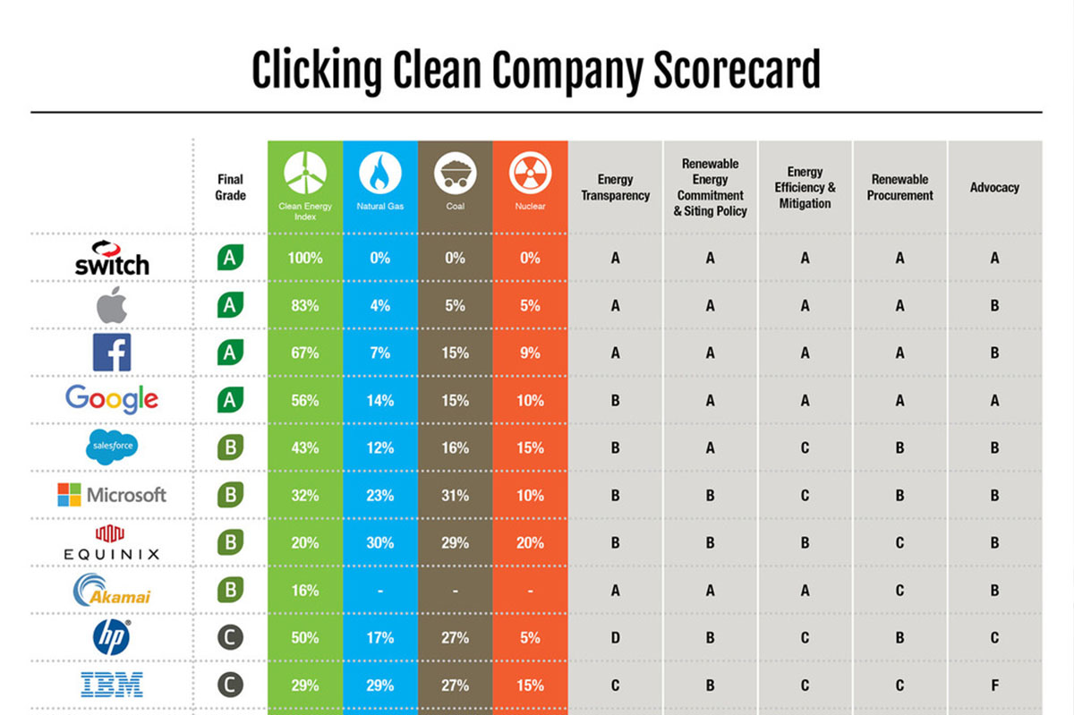Greenpeace: Switch scores highest among any class of company